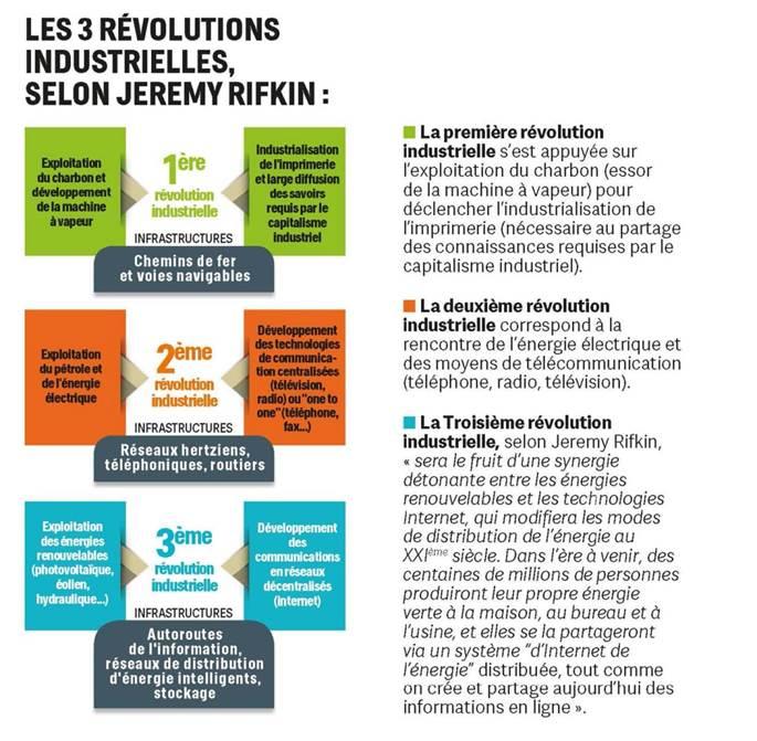 les 3 révolutions industrielles