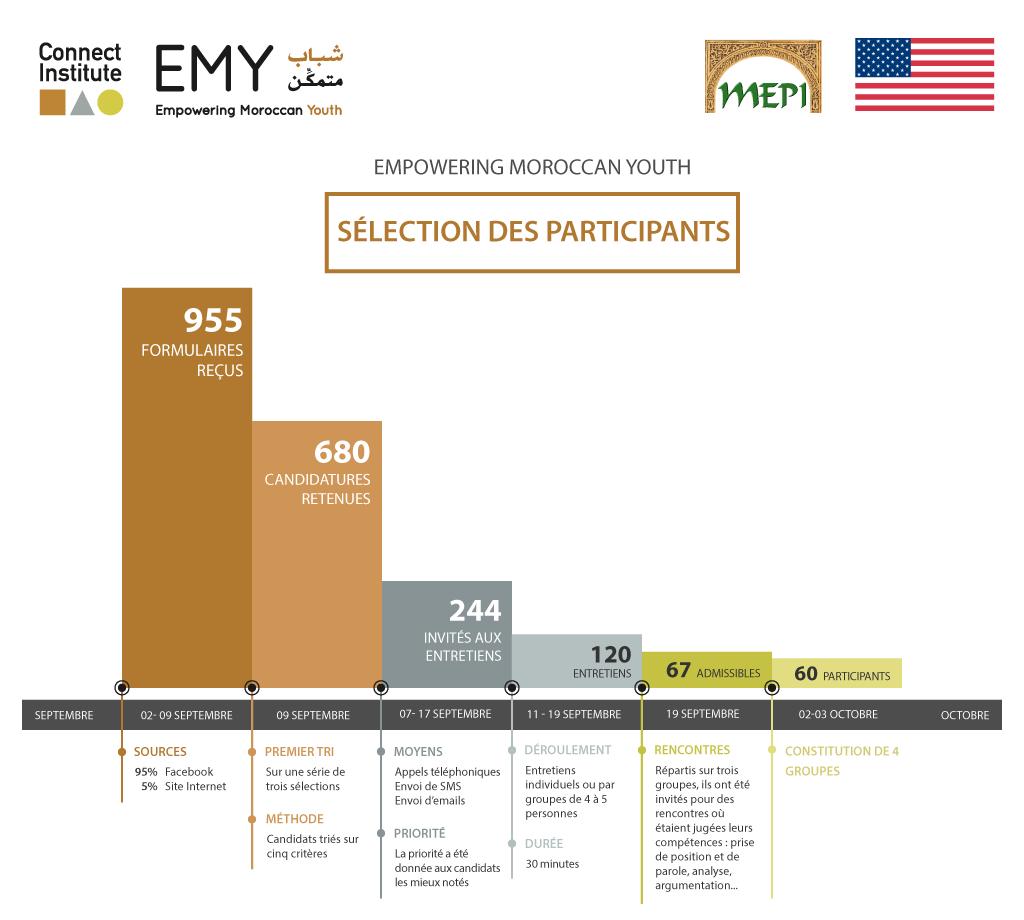 EMY - Méthode-et-résultats