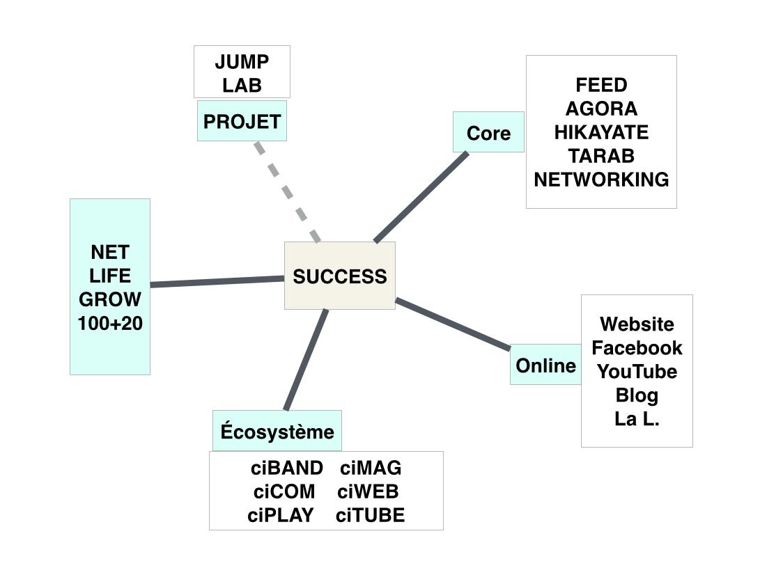 Écosystème Connect Institute