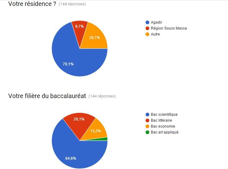 sondage 2