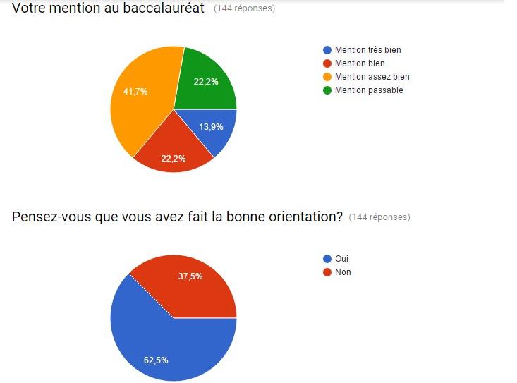 sondage 3