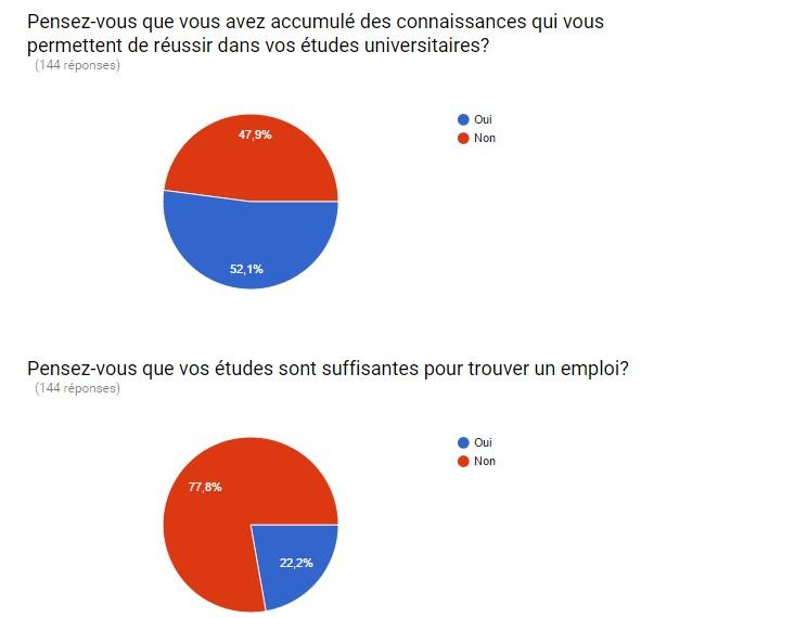 sondage 4